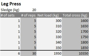 Estimating the training load with total tonnage calculation